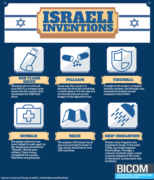Israeli Inventions